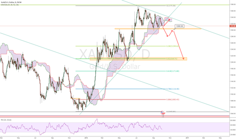 XAUUSD: Gold Opportunity