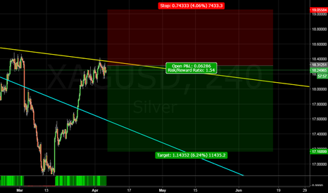 XAGUSD: my view.