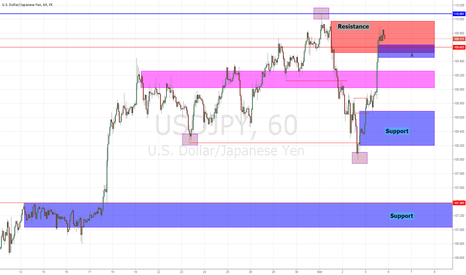 USDJPY: look short on short-term,but ....