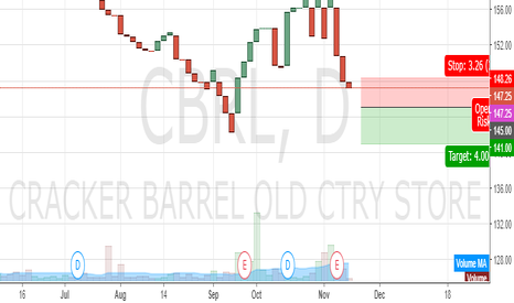 CBRL: Bear on CBRL