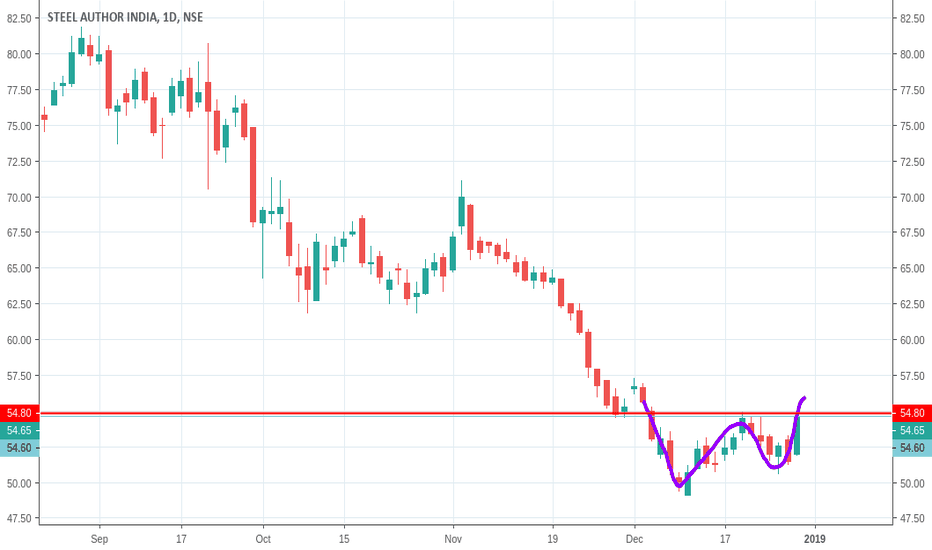 SAIL: SAIL (Steel Authority of India Limited) #BUY ABOVE 55