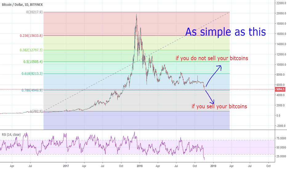 BTCUSD: do you want the bitcoin to go up?