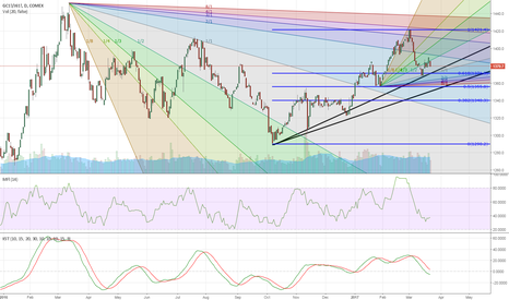GC1!/J61!: Bearish Gold/Yen