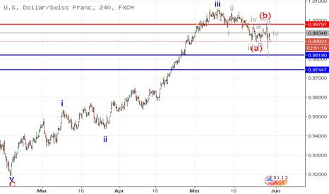 USDCHF: USD/CHF: analisa wave