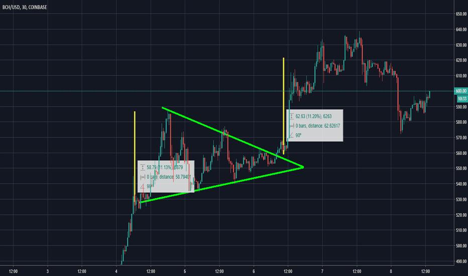 BCHUSD: BCHUSD Breakout from symmetrical triangel