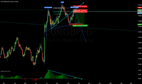 EURGBP: why you should sell eurgbp