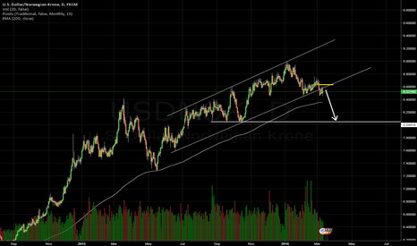 USDNOK: USDNOK Exiting channel, further weakness is expected.