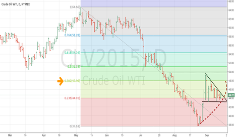 CLV2015: WTI retracement to $48