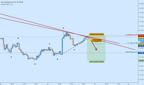EURJPY: EURJPY Short:  Continued Downside If Lows Broken