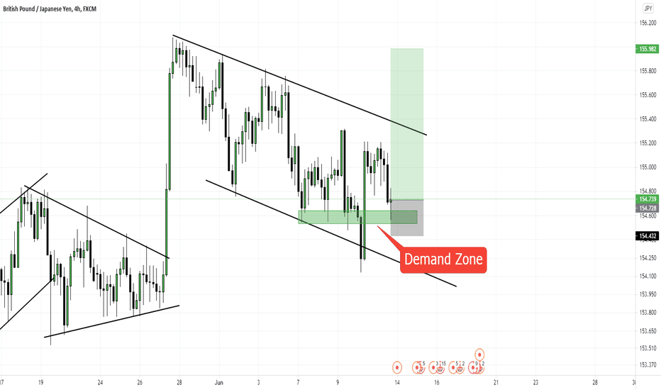 GBPJPY on a falling channel