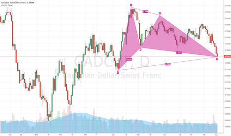 CADCHF: Gartley very close to completing