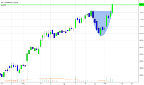 BATAINDIA: Bata is a buy for tgt of 800