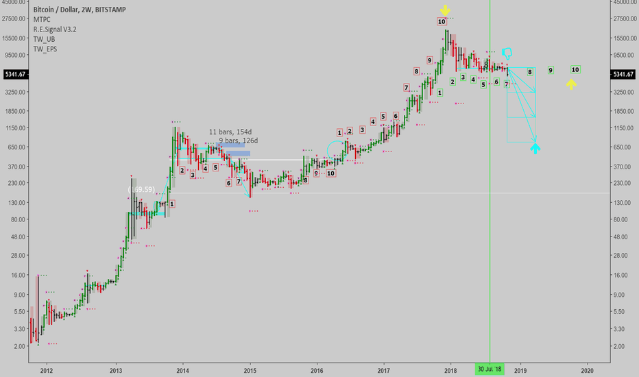 BTCUSD: BTCUSD: Bear market still ongoing...