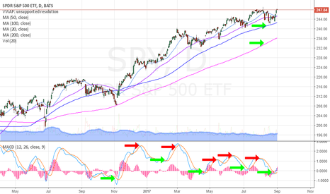 SPY: Waiting for MACD buy and sell signals on Daily provides decent R