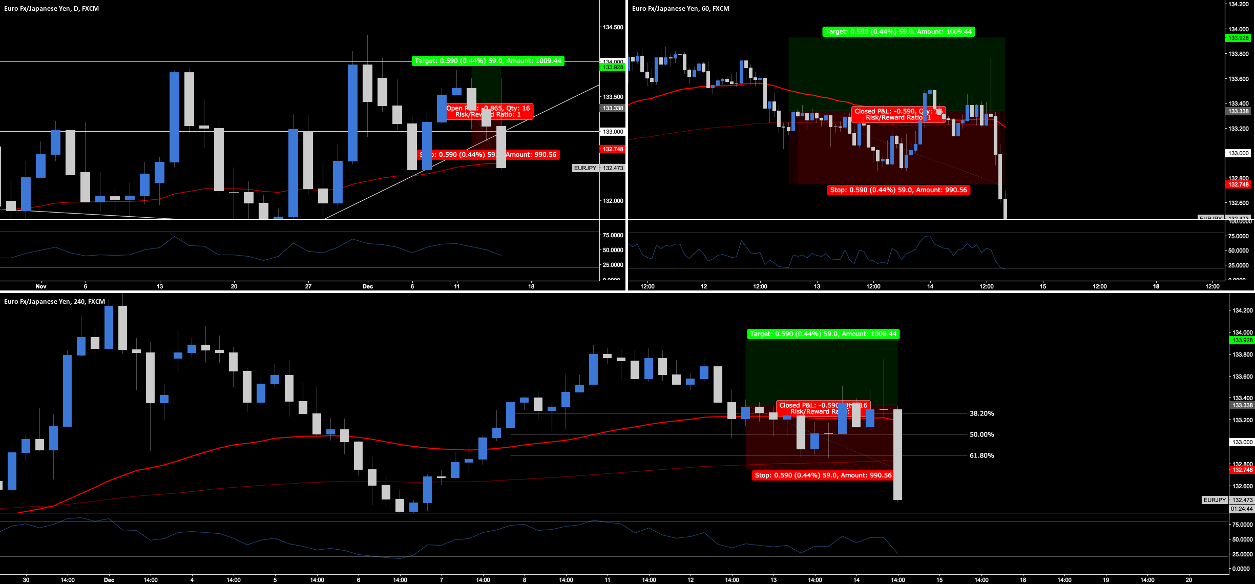 EUR.JPY - How To Deal With A Losing Position