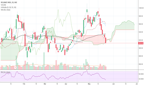 RELIANCE: Reliance trade for 23/05/2018