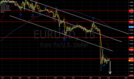EURUSD: after this the price will drop down,