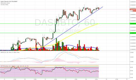 DASHBTC: ¿DASH SHORT?