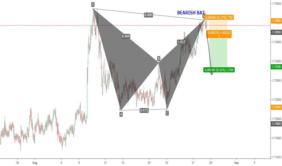 EURNZD: EURNZD BEARISH BAT TRADE IDEA