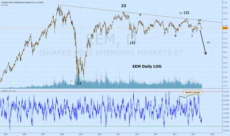 EEM: EEM downtrend intact