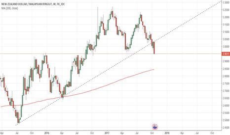 NZDMYR: NZDMYR - Trendline breakout