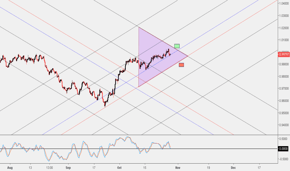 USDCHF: Idea contains educational and backtest about my trading method