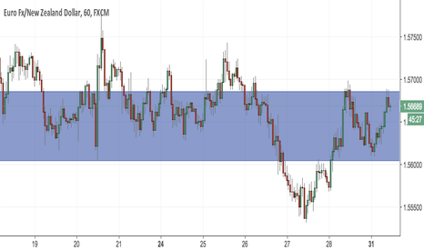 EURNZD: Bearish EURNZD for next 3 hours