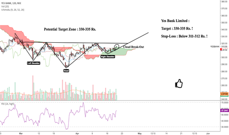 YESBANK: Yes Bank : Bulls are Ready to Roar !!!