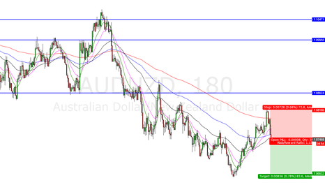 AUDNZD: Short AUDNZD again!