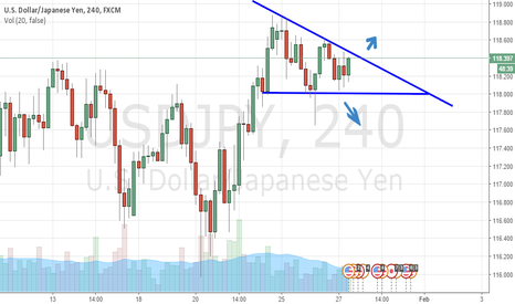 USDJPY: USDJPY Simple Day Trade