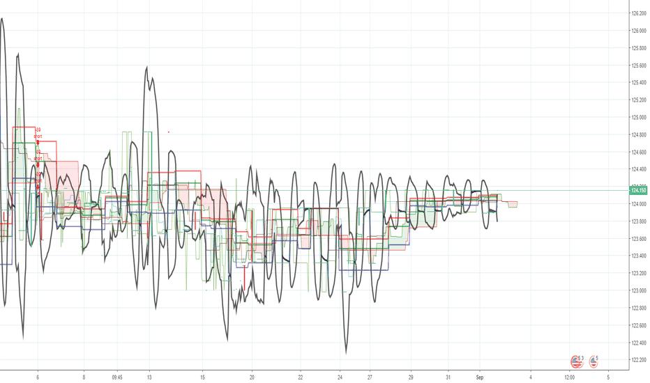 USDPKR: USDPKR - SHORT signal since 5-Aug. +9% PNL, -0.25% DD