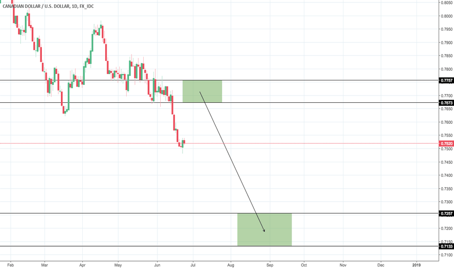CADUSD: CAD/USD Scenario #1