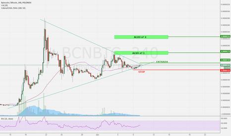 BCNBTC: Analise $BCN #Bytecoin