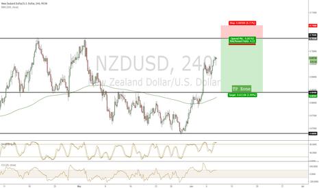 NZDUSD: NZD/USD POTENTIAL RANGE SHORT