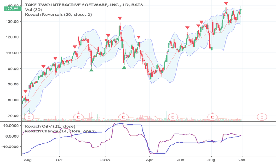 TTWO: TTWO facing resistance, still a good buy