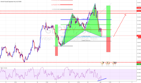 GBPJPY: Bullish Cypher Completion at Trent Continuation Trade