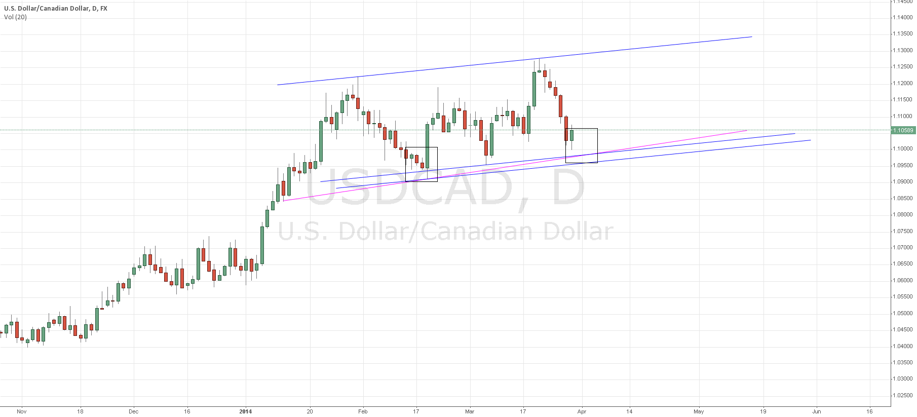 Pending long on USD/CAD in 1.0950 to 1.1000 region