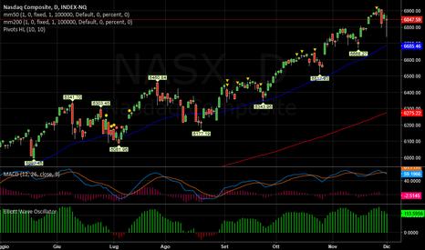 NASX: NASDAQ   -   Ciclo breve negativo