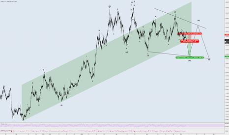 EURUSD: EUR/USD 1:2.75 Risk/Reward
