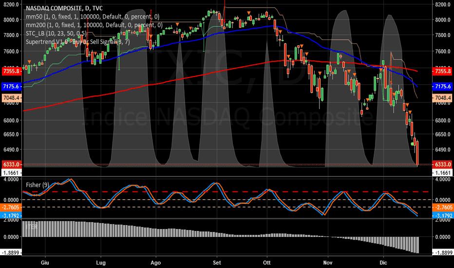 IXIC: NASDAQ   -   Tracollo.