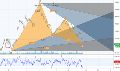 USDJPY: UJ Scalp off Gartley