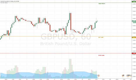 GBPUSD: BUY LIMIT LONG - TREND CHANGER