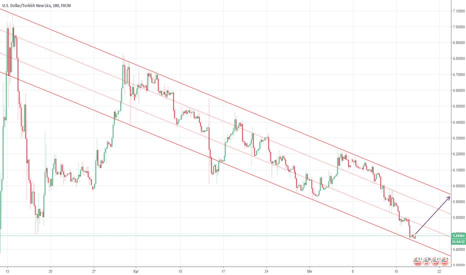 USDTRY: Dolar düşüş trendinin dibinde