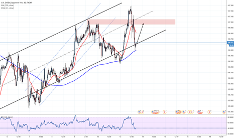 USDJPY: Another rally up?