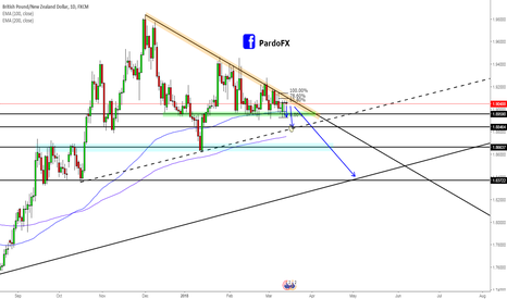 GBPNZD: GBPNZD Carbon Copy of last nights trade