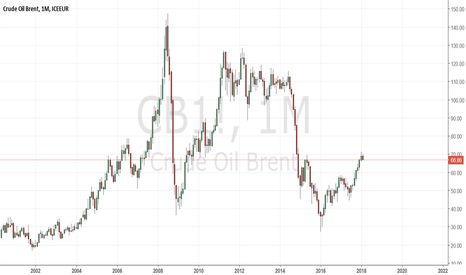 CB1!: Better to wait as sellers take place. Near Term Sell