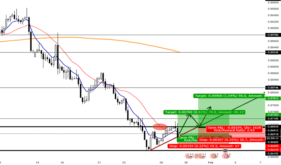EURGBP: just an idea