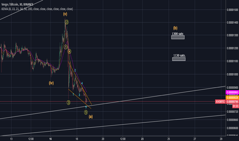 XVGBTC: XVG-BTC aún seguimos en formacion de la onda A