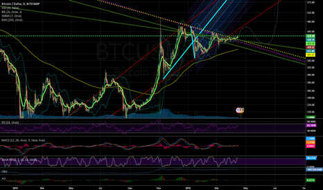 BTCUSD: Prediction 2016