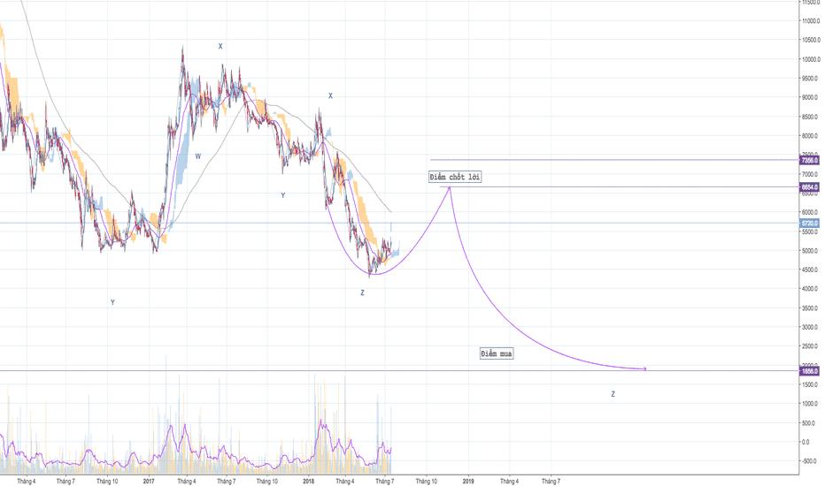 HAG: HAG - Mã đầu tư tiềm năng sau sóng giảm